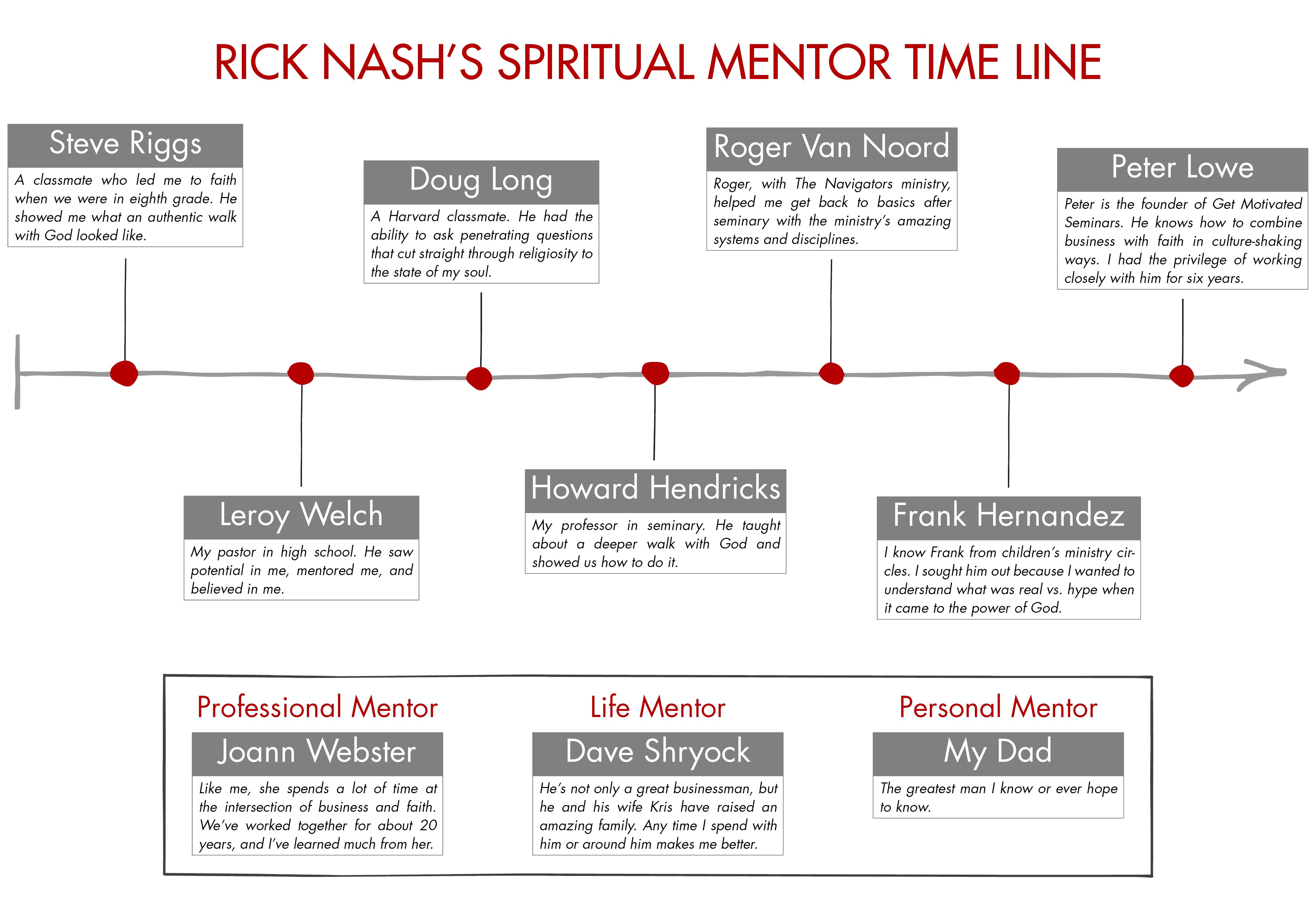 Rick_Nash_mentors_timeline